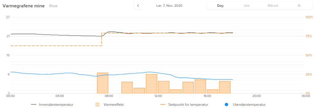 Netatmo thermostat Varmegrafer
